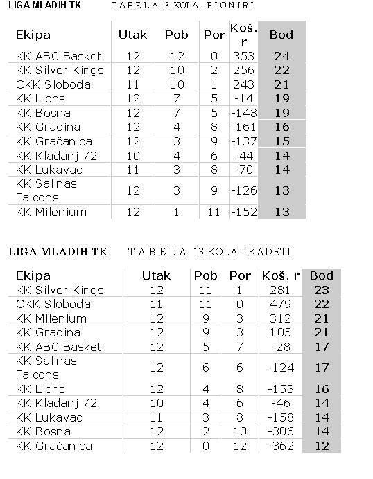 Liga-Mladih-20160314