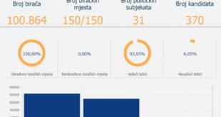 CIK potvrdio rezultate izbora u Mostaru