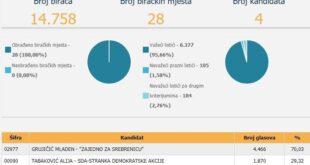 CIK BiH: Završeno prebrojavanje glasova u Srebrenici